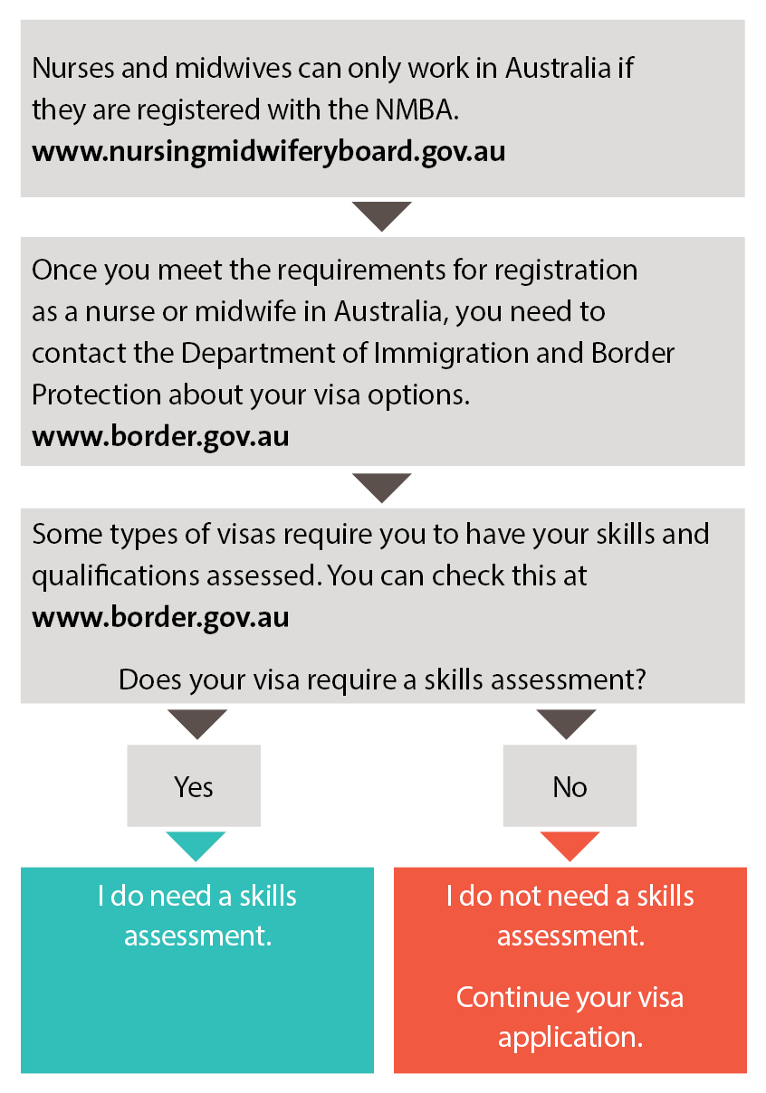 Skilled Migration Services - Do you need an assessment, table